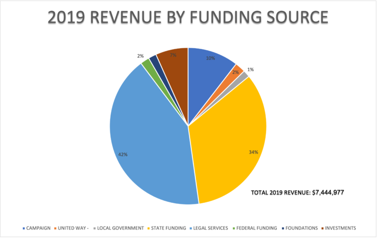 2019 Revenue By fund Sources